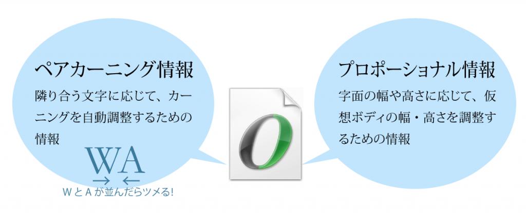 フォントは字形だけでなく、文字組みに関わる各種の情報も内蔵している