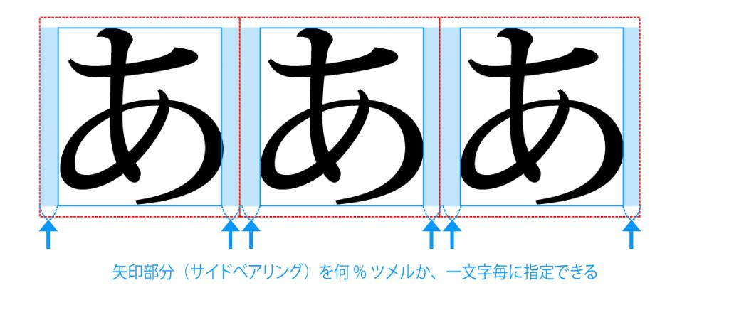 文字ツメのスペーシングのイメージ。仮想ボディと字面の間のスペースを元に、何%ツメルかを1文字毎に指定できる