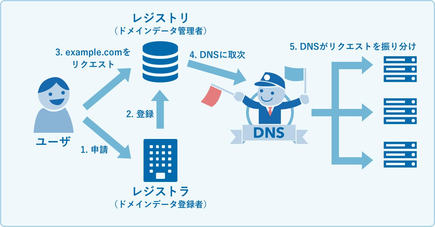 レジストリとレジストラ、DNSの関係図