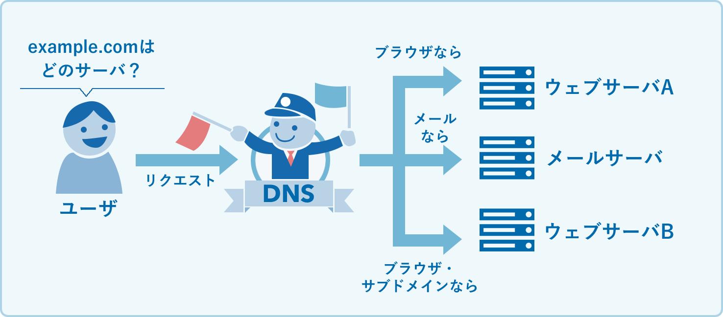 DNSがリクエストを振り分けるイメージ図