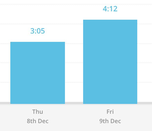 使い始め初日と翌日の計測結果のスクリーンショット。初日3時間5分、翌日4時間12分。